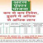 अटल पेंशन योजना 2021|ऑनलाइन अप्लाई|Atal pension yojana in hindi