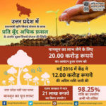 उत्तर प्रदेश प्रधानमंत्री कृषि सिंचाई योजना|up krishi sinchai yojana in hindi